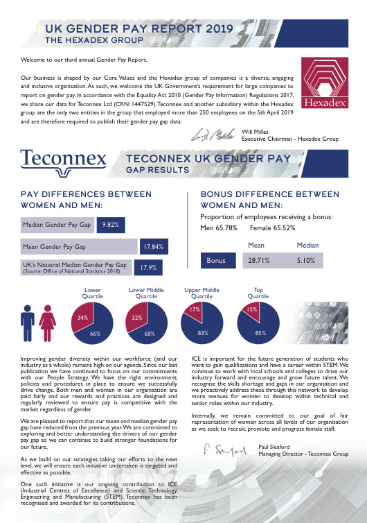Teconnex Pay report